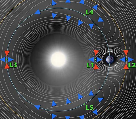 Graphic depicting the Lagrange Points and gravitational isobars - image � NASA